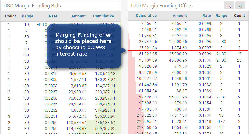 How to Choose Bitfinex Margin Funding Rate - BitcoinEarningsHQ